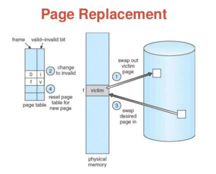 Page Replacement Programs in C