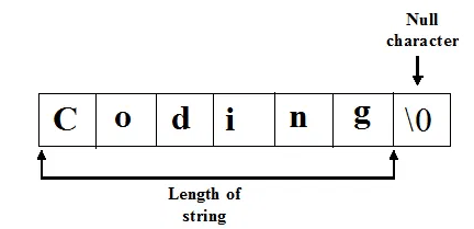 C program to find the length of a String without using function strlen()