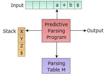 Predictive Parser Program in C
