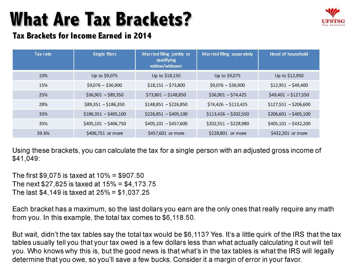 Federal Tax Brackets What Are Tax Brackets By The Irs Paperwingrvice