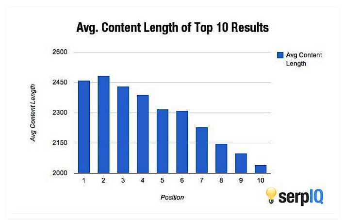 word count and SEO ranking