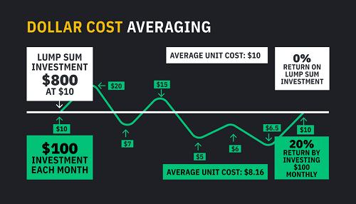 Dollar Cost Averaging 500x286 1 - Startseite