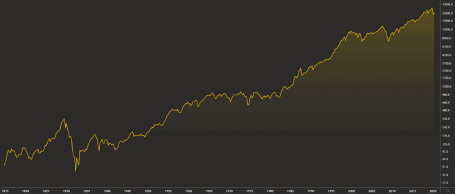 Dow Jones Industrial Average - ドルコスト平均法(DCA)とは?