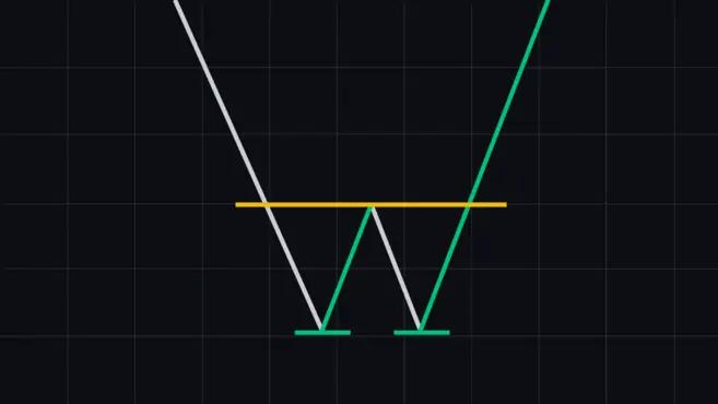 Mönster med dubbel botten - vanliga diagrammönster