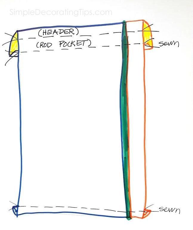 SimpleDecoratingTips.com simple where to hem sketch