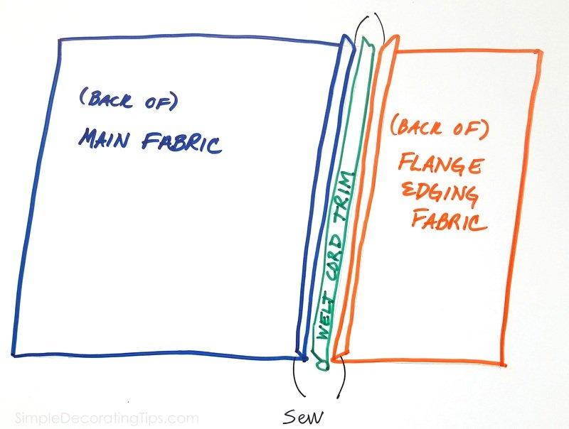 SimpleDecoratingTips.com sketch of joining 2 fabrics and trim