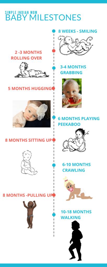 SIM Baby Milestones