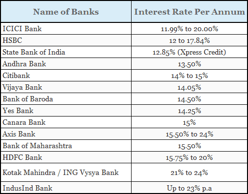 Rate Interest Personal Loan Hdfc Bank