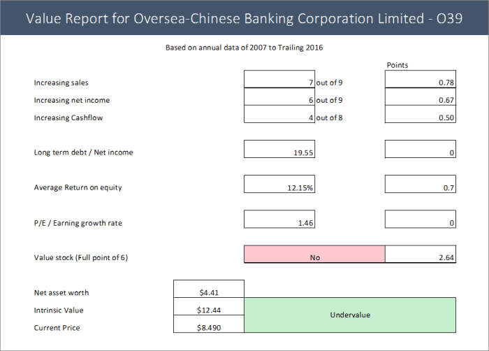 OCBC – Overseas-Chinese Banking Corporation Limited ...