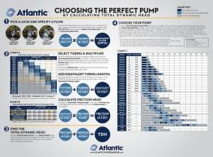Choosing the proper pump by Atlantic
