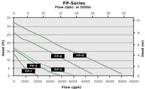 little giant fp Series chart