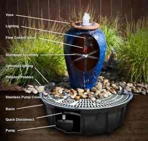 vase fountain diagram
