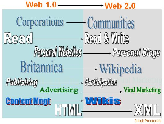 Web 1.0 and Web 2.0