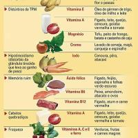 Nutrientes para o corpo