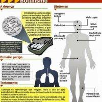 Perigo do Palmito e dos  Alimento Industrializado -Embalados-Embutidos etc.