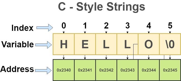 c++ c-style strings