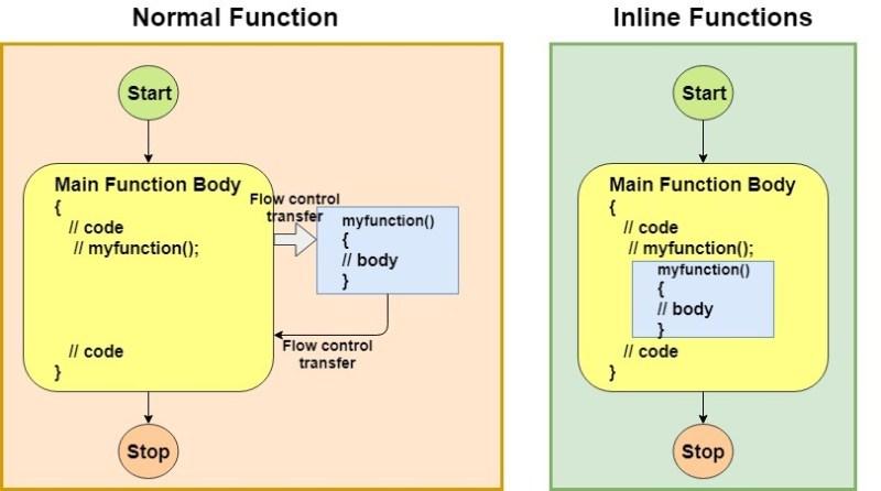 Inline Functions in C++
