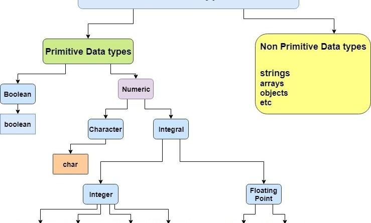 java datatypes