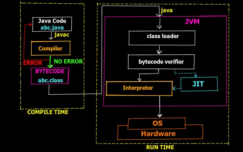 Execution Process of    Java    Program in Detail   Working of