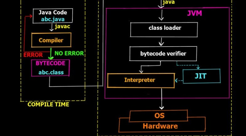 Java archives simple snippets execution process of java program in detail working of just it time compiler jit in detail ccuart Image collections