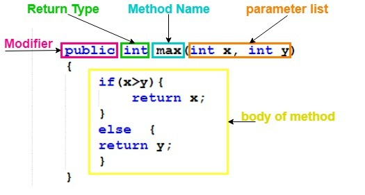 method structure in java programming