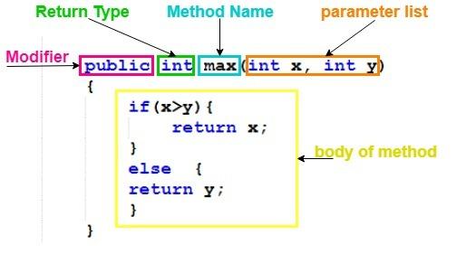 method structure in java programming