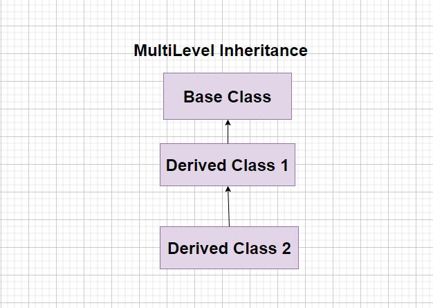 multilevel inheritance in c++