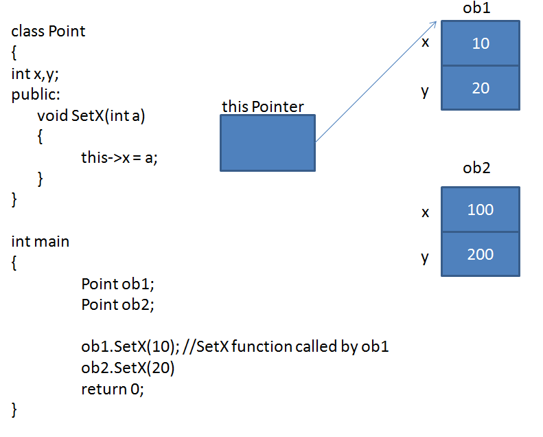 this Pointer in C++