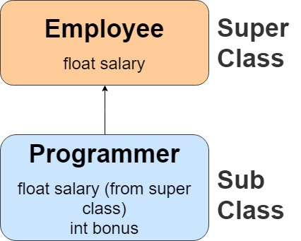Inheritance in Java program explanation