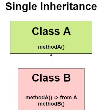 single inheritance program example