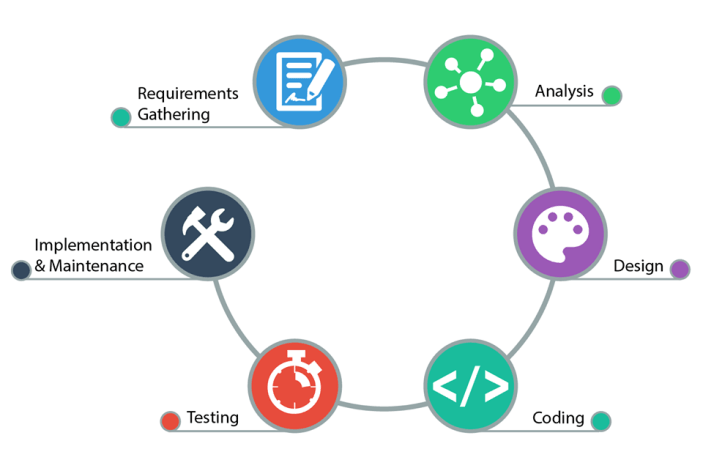 CS-IT student project development lifecycle process