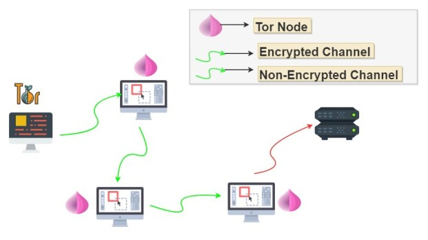tor network architecture