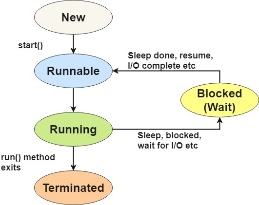 thread lifecycle diagram in java