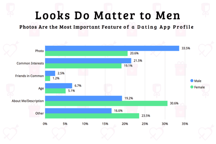 Bar chart with dating app features that people consider most important