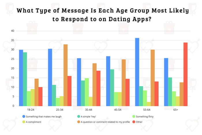 Bar chart organizing things dating app users are most likely to respond to, by age group