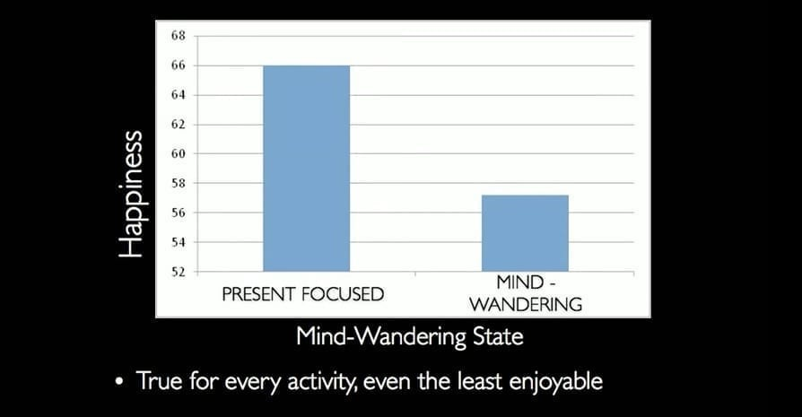 Bar chart showing happiness level as related to mind-wandering state, with present-focused minds much happier
