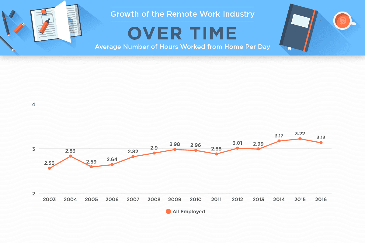 Growth of the remote workforce and hours worked from home per day.