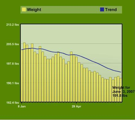 Ryan's Simpleweight Graph