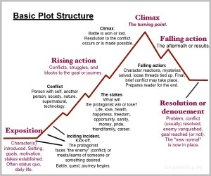 Basic plot structure for your novel  Simple Writing