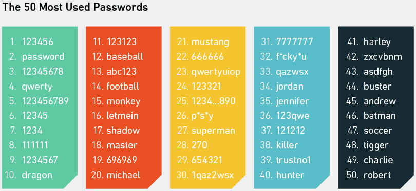 5-most-used-passwords