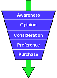 markting funnel creation