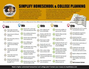 Highschool Roadmap from Simplify
