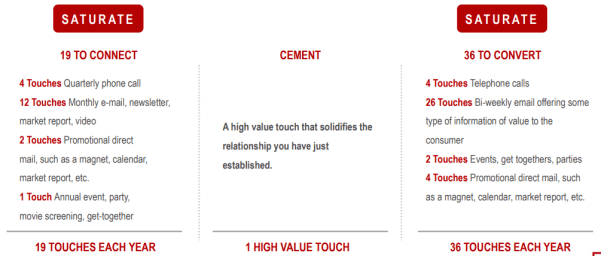 Keller Williams 33 touch campaign relationship marketing