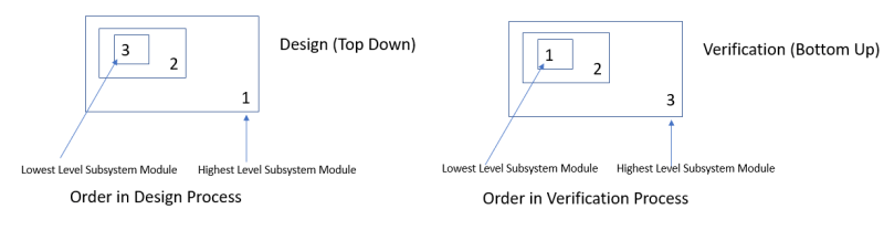 3  2  Design (Top Down)  1  1  2  Verification (Bottom Up)  3  Lowest Level Subsystem Module Highest Level Subsystem Module  Order in Design Process  Lowest Level Subsystem Module Highest L I Subsystem Module  Order in Verification Process