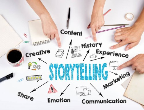 Storytelling, a marketing practice highly acclaimed by companies