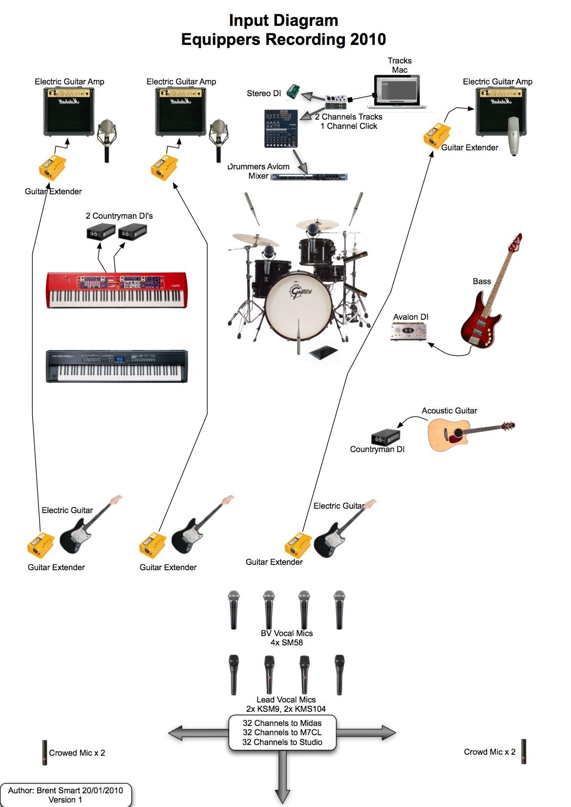 Schematic For Home Studio