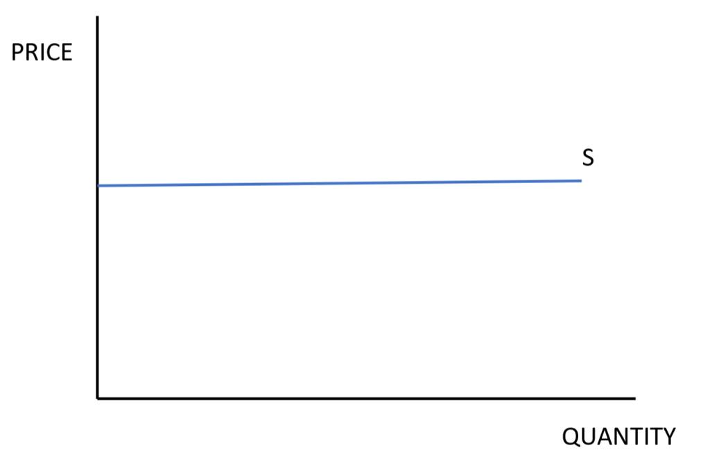 price elasticity of supply, PES, price elastic, price inelastic