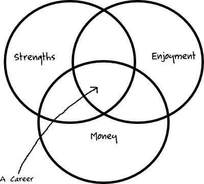 Venn Diagram of a Career: Intersection of Strengths, Enjoyment, and Money