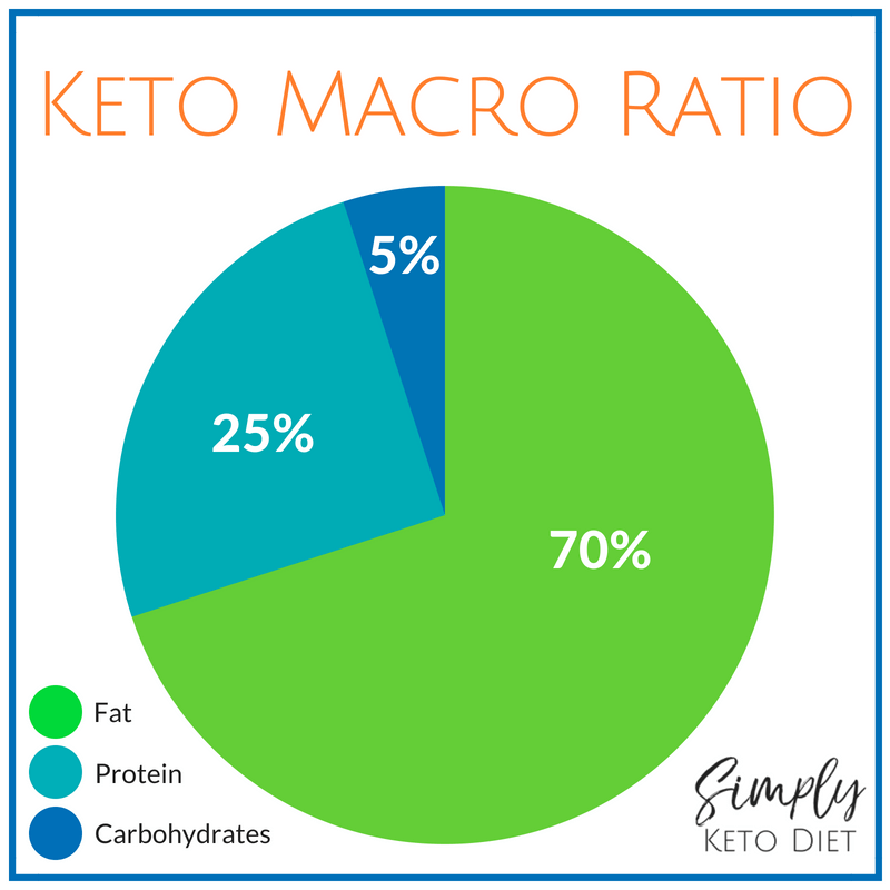 Keto Macro Ratio is roughly 70% fat, 25% protein and 5% carbohydrates