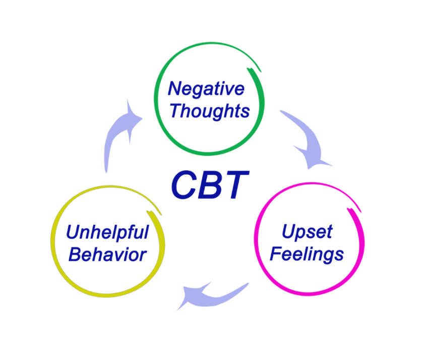The Cognitive Behavioral Therapy Triad